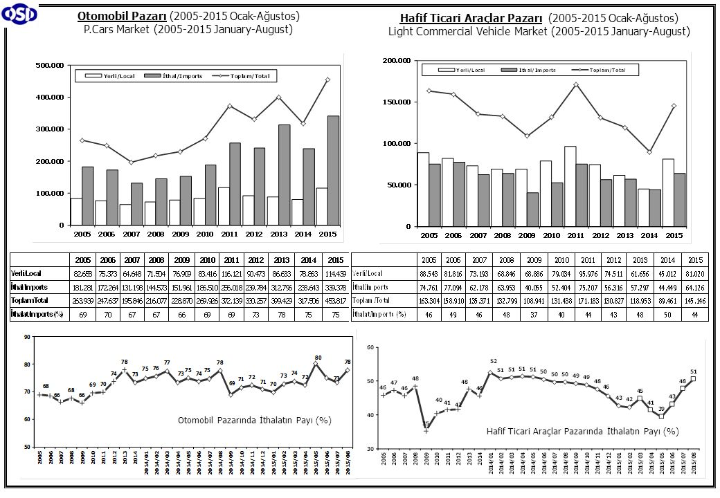 Otomobil Pazarı (2005-2015 Ocak-Ağustos) P