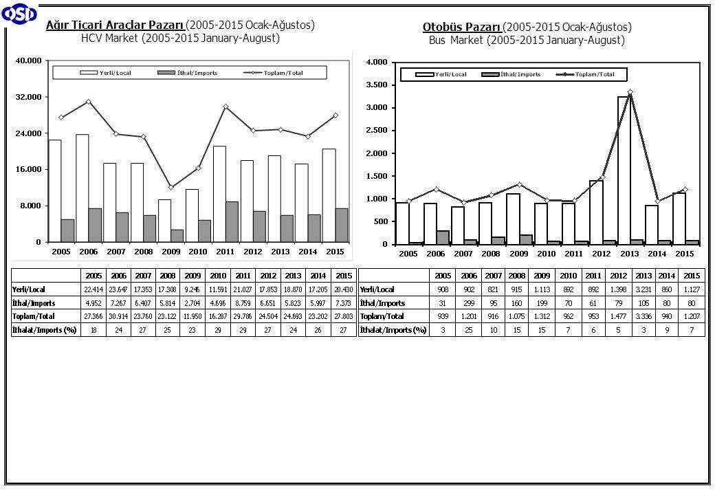 Ağır Ticari Araçlar Pazarı (2005-2015 Ocak-Ağustos) HCV Market (2005-2015 January-August)