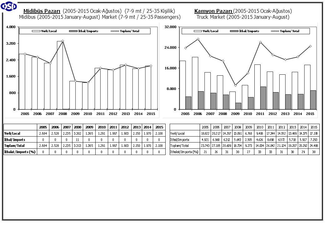 Midibüs Pazarı (2005-2015 Ocak-Ağustos) (7-9 mt / 25-35 Kişilik) Midibus (2005-2015 January-August) Market (7-9 mt / 25-35 Passengers)