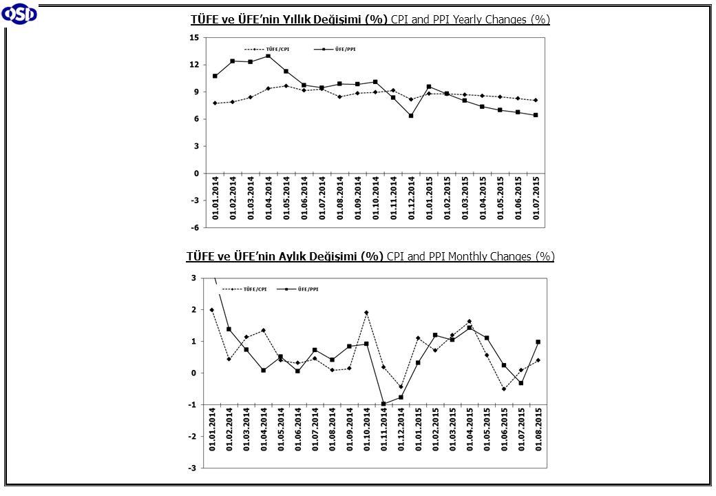 TÜFE ve ÜFE'nin Yıllık Değişimi (%) CPI and PPI Yearly Changes (%)