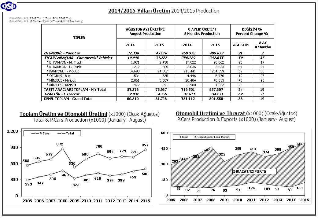 2014/2015 Yılları Üretim 2014/2015 Production