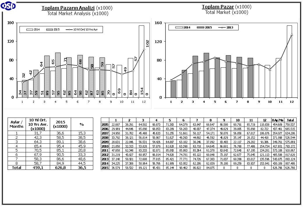 Toplam Pazarın Analizi (x1000) Total Market Analysis (x1000)