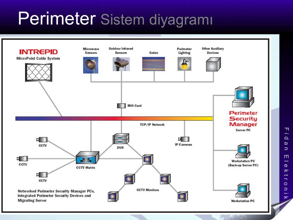 Perimeter Sistem diyagramı