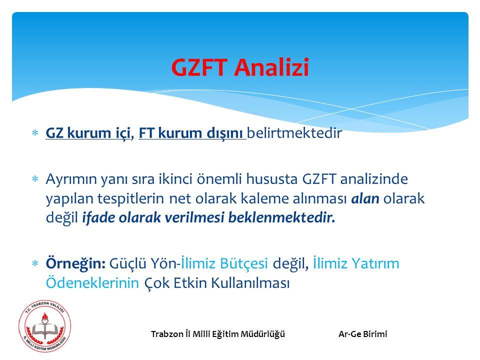 GZFT Analizi GZ kurum içi, FT kurum dışını belirtmektedir