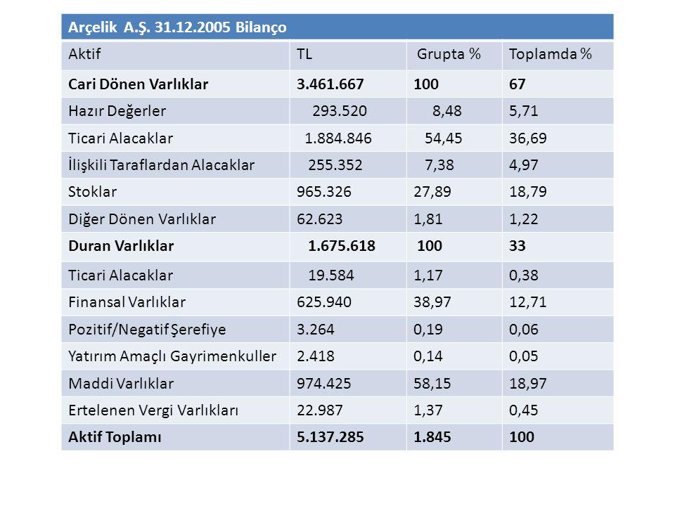 Arçelik A.Ş. 31.12.2005 Bilanço Aktif. TL. Grupta % Toplamda % Cari Dönen Varlıklar. 3.461.667.