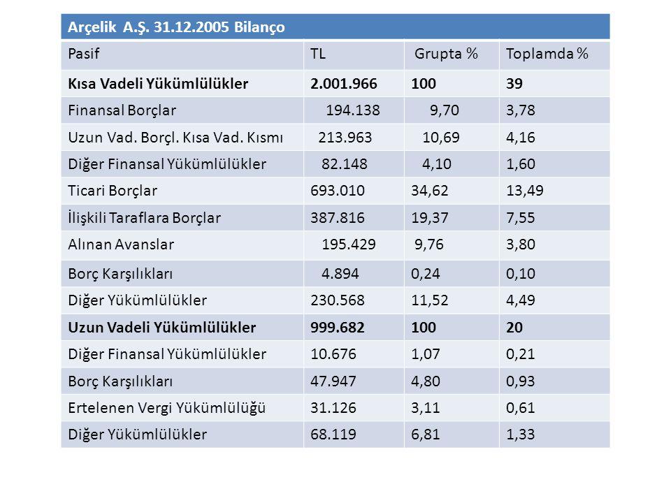Arçelik A.Ş. 31.12.2005 Bilanço Pasif. TL. Grupta % Toplamda % Kısa Vadeli Yükümlülükler. 2.001.966.