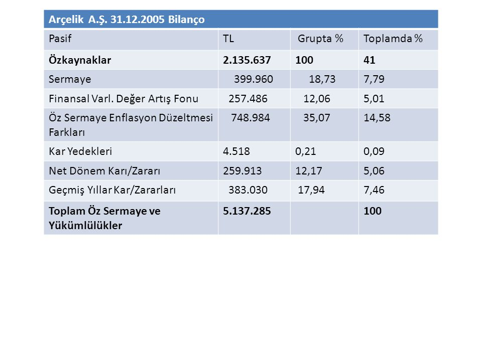 Arçelik A.Ş. 31.12.2005 Bilanço Pasif. TL. Grupta % Toplamda % Özkaynaklar. 2.135.637. 100. 41.
