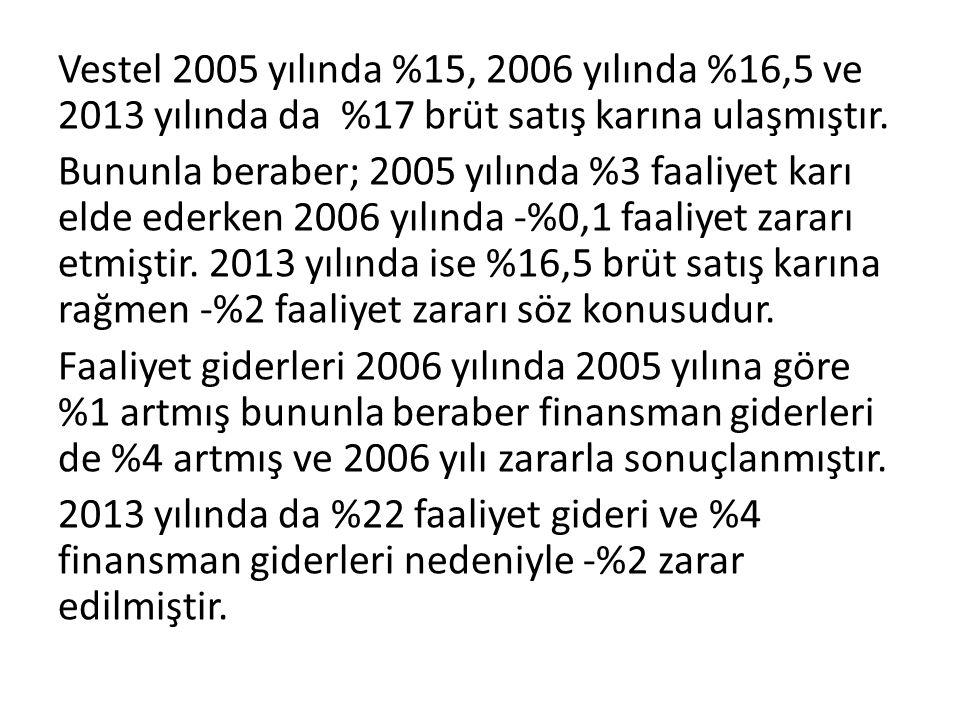 Vestel 2005 yılında %15, 2006 yılında %16,5 ve 2013 yılında da %17 brüt satış karına ulaşmıştır.