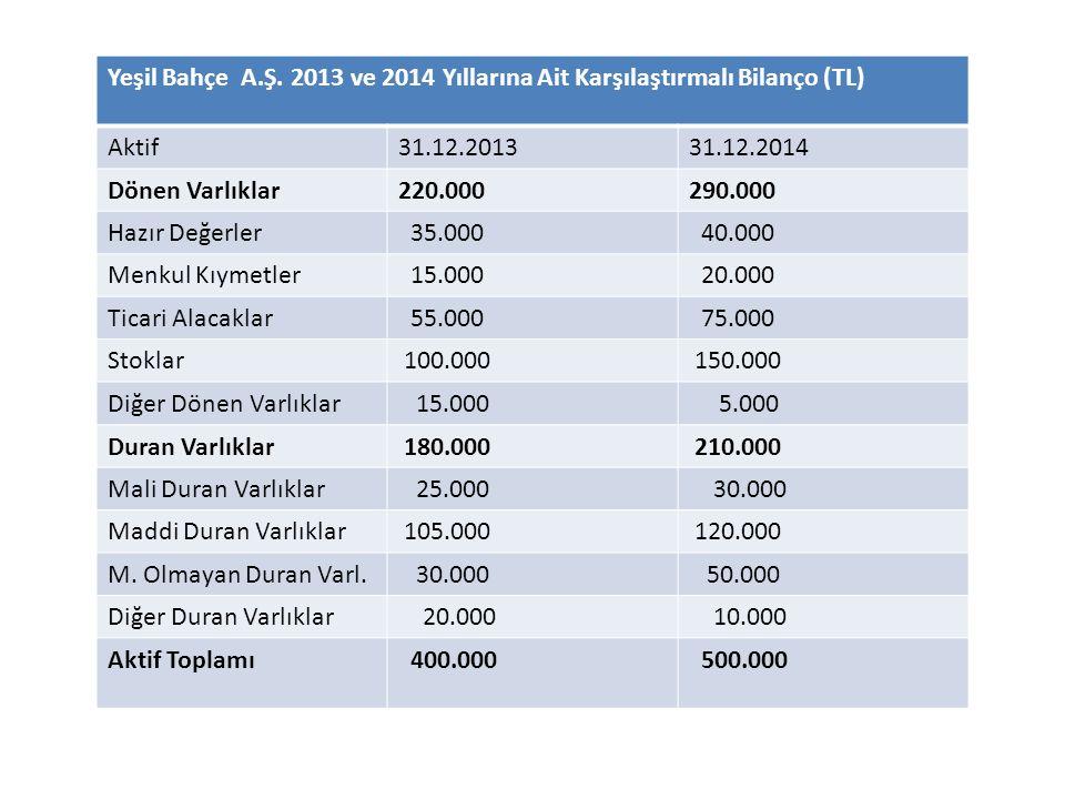 Yeşil Bahçe A.Ş. 2013 ve 2014 Yıllarına Ait Karşılaştırmalı Bilanço (TL)