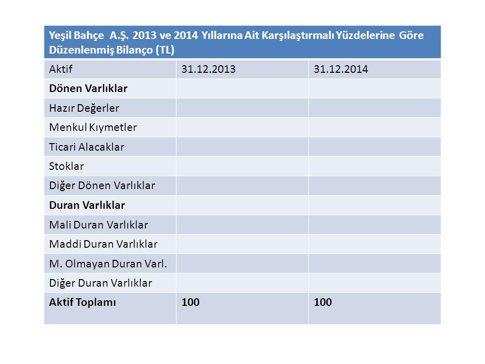 Yeşil Bahçe A.Ş. 2013 ve 2014 Yıllarına Ait Karşılaştırmalı Yüzdelerine Göre Düzenlenmiş Bilanço (TL)