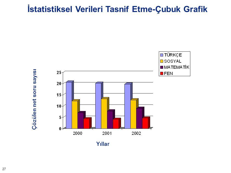 İstatistiksel Verileri Tasnif Etme-Pasta Grafiği