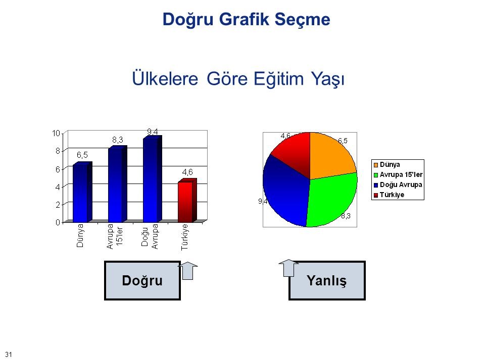Doğru Grafik Seçme Yıllara Göre Okul Yaşı Doğru Yanlış 32