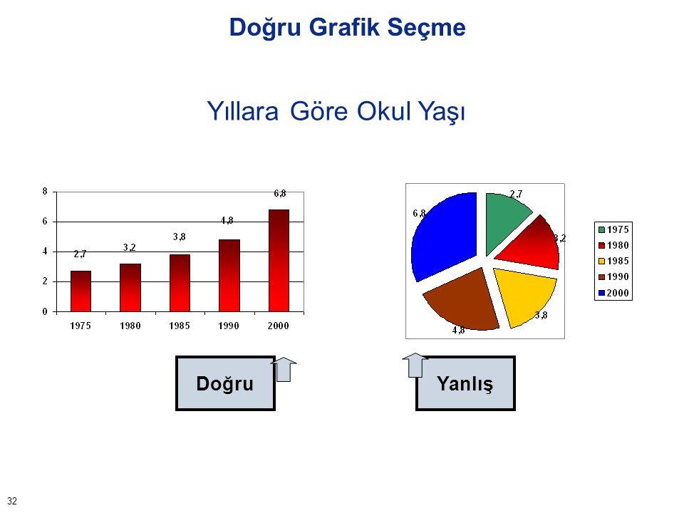 Doğru Grafik Seçme İstatistiksel verileri açıklamada daima en etkili olanı kullanılmalıdır. 33