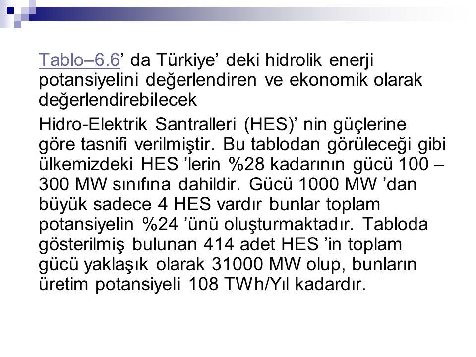 Tablo–6.6' da Türkiye' deki hidrolik enerji potansiyelini değerlendiren ve ekonomik olarak değerlendirebilecek