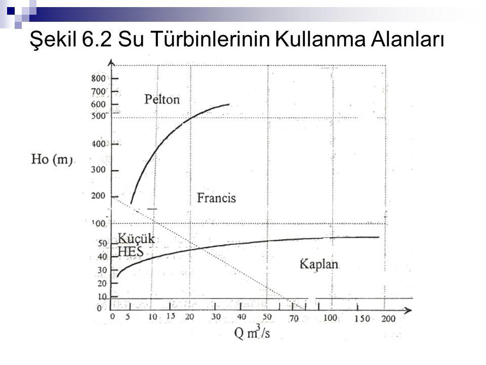 Şekil 6.2 Su Türbinlerinin Kullanma Alanları