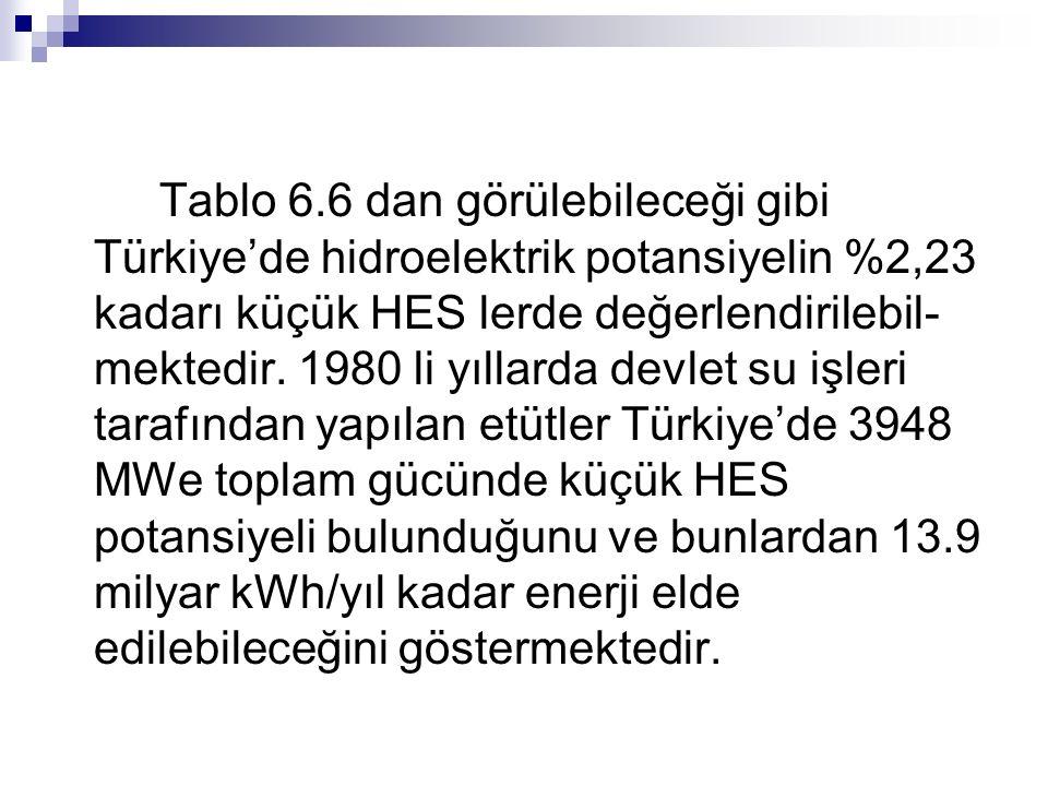 Tablo 6.6 dan görülebileceği gibi Türkiye'de hidroelektrik potansiyelin %2,23 kadarı küçük HES lerde değerlendirilebil-mektedir.
