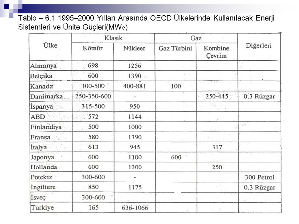 Tablo – 6.1 1995–2000 Yılları Arasında OECD Ülkelerinde Kullanılacak Enerji Sistemleri ve Ünite Güçleri(MWe)