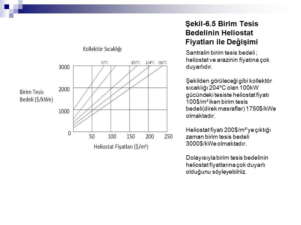 Şekil-6.5 Birim Tesis Bedelinin Heliostat Fiyatları ile Değişimi