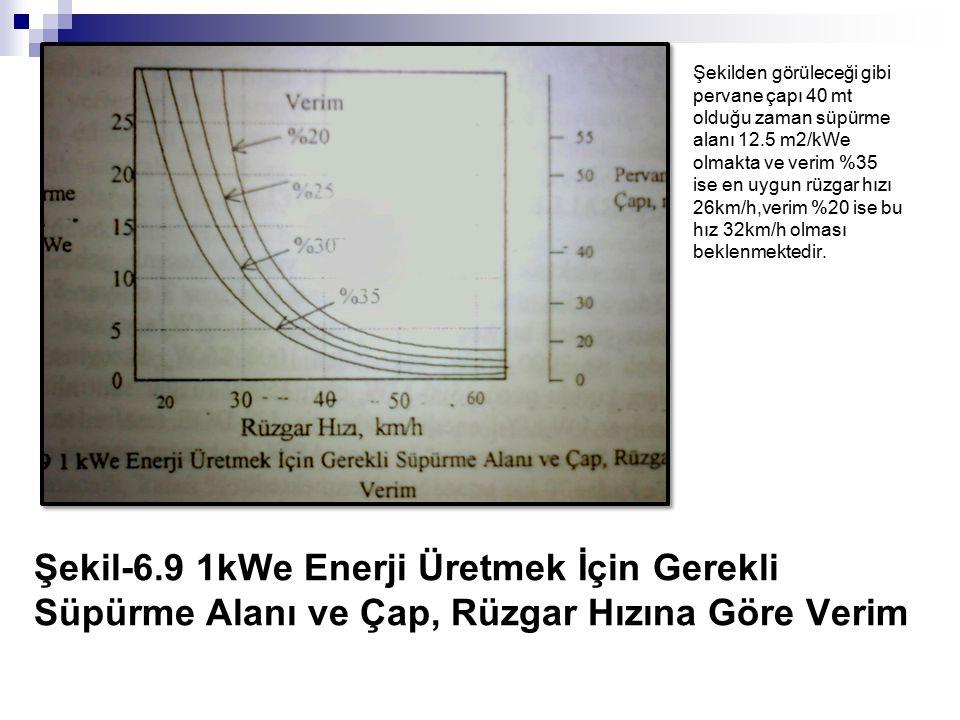 Şekilden görüleceği gibi pervane çapı 40 mt olduğu zaman süpürme alanı 12.5 m2/kWe olmakta ve verim %35 ise en uygun rüzgar hızı 26km/h,verim %20 ise bu hız 32km/h olması beklenmektedir.