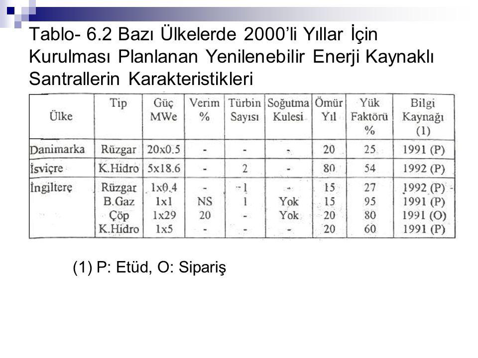 Tablo- 6.2 Bazı Ülkelerde 2000'li Yıllar İçin Kurulması Planlanan Yenilenebilir Enerji Kaynaklı Santrallerin Karakteristikleri