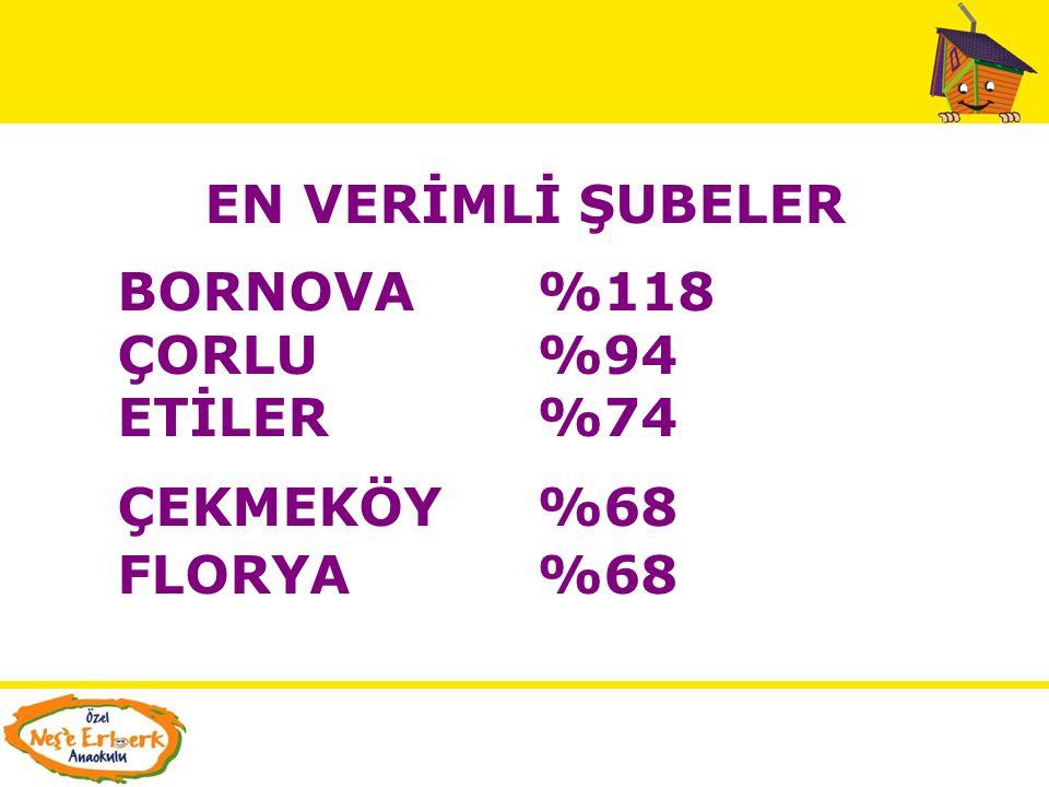 EN VERİMLİ ŞUBELER BORNOVA %118 ÇORLU %94 ETİLER %74 ÇEKMEKÖY %68 FLORYA %68