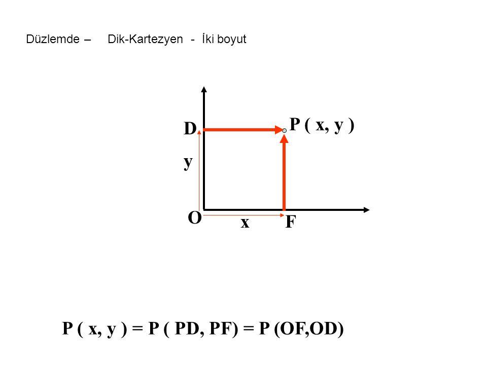 P ( x, y ) = P ( PD, PF) = P (OF,OD)