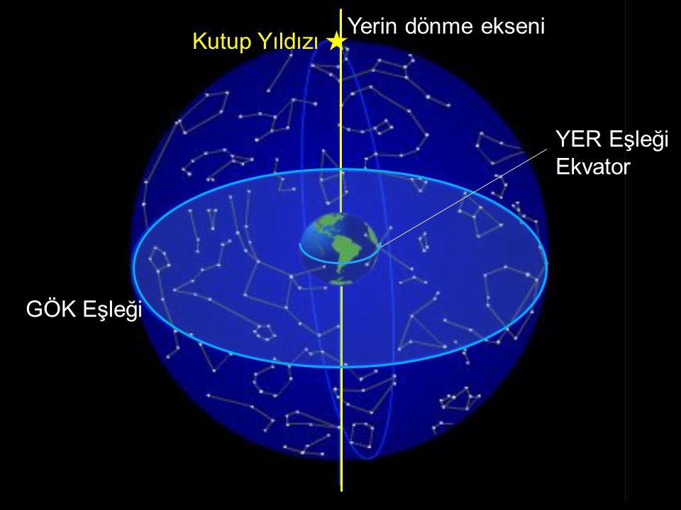 Yerin dönme ekseni Kutup Yıldızı YER Eşleği Ekvator GÖK Eşleği