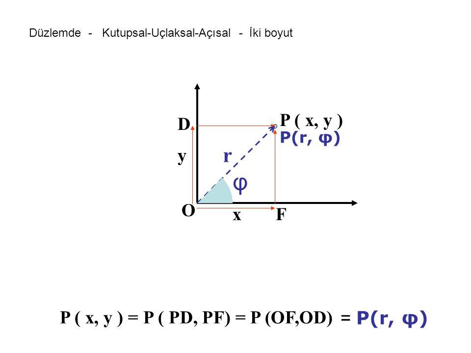 φ r P ( x, y ) D y O x F P ( x, y ) = P ( PD, PF) = P (OF,OD)