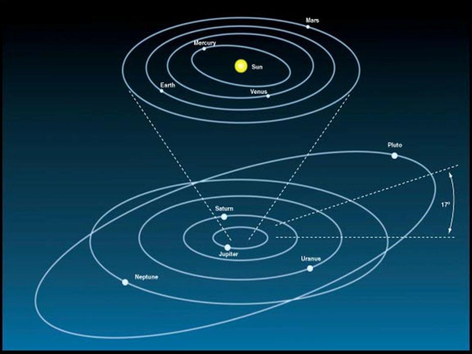 Yörüngeler
