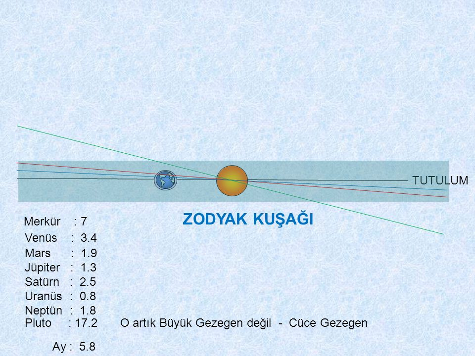 ZODYAK KUŞAĞI Pluto : 17.2 Merkür : 7 Venüs : 3.4 TUTULUM Mars : 1.9