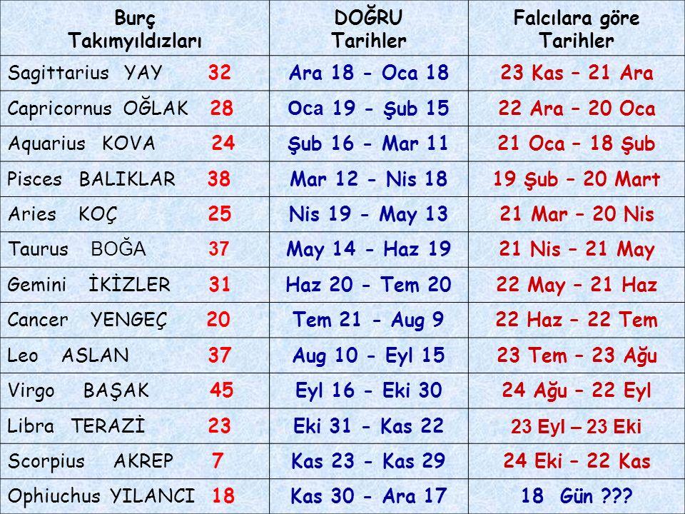Burç Takımyıldızları. DOĞRU. Tarihler. Falcılara göre. Sagittarius YAY 32. Ara 18 - Oca 18.