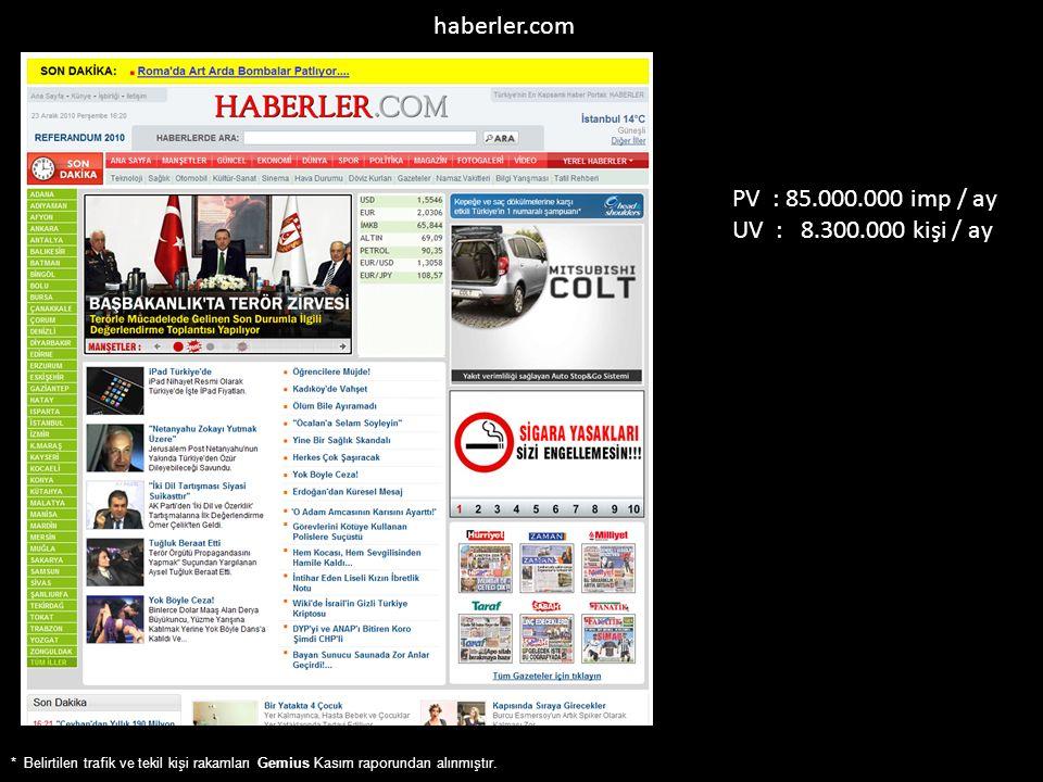 haberler.com PV : 85.000.000 imp / ay UV : 8.300.000 kişi / ay