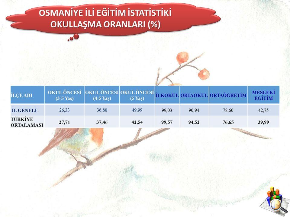 OSMANİYE İLİ EĞİTİM İSTATİSTİKİ OKULLAŞMA ORANLARI (%)
