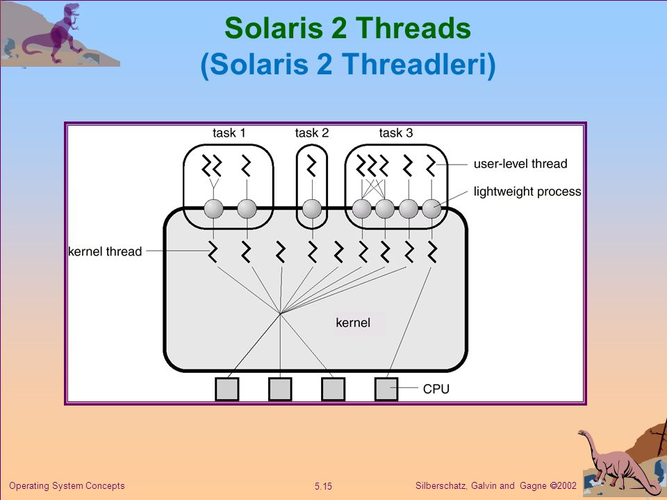 Solaris 2 Threads (Solaris 2 Threadleri)