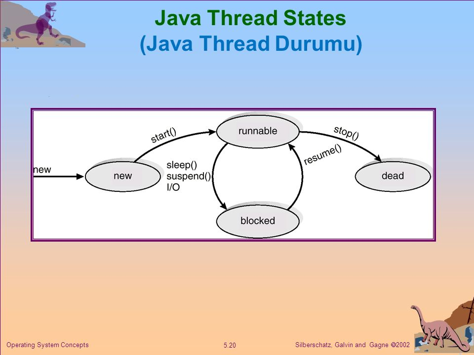 Java Thread States (Java Thread Durumu)