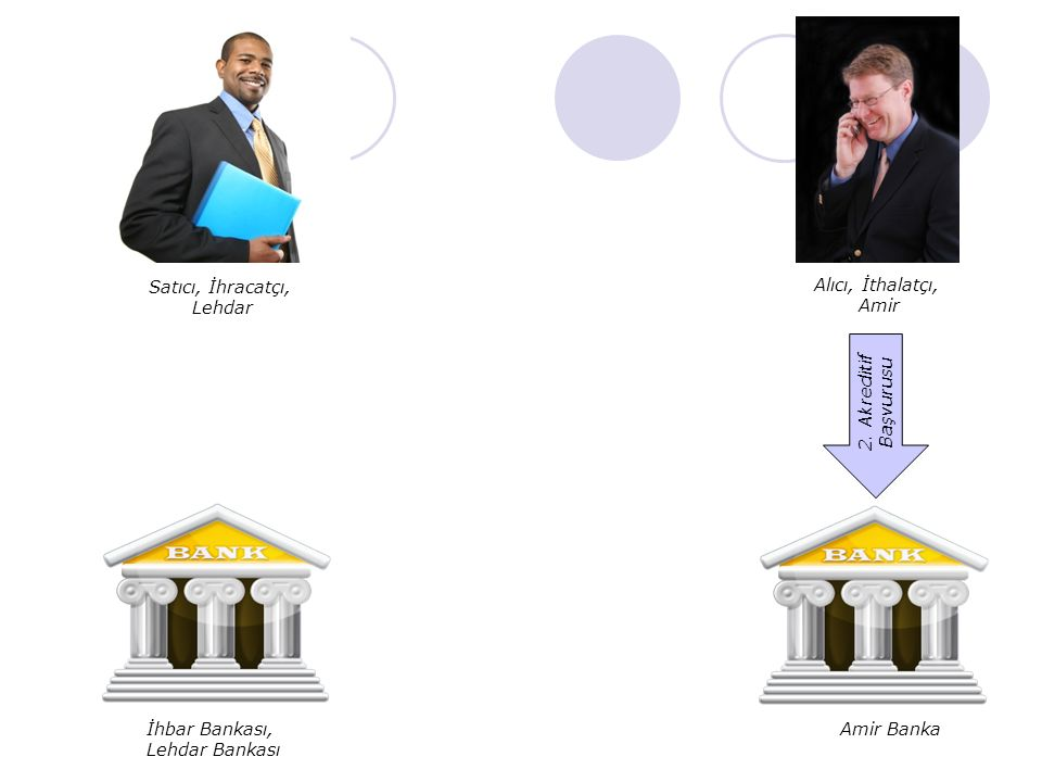 Satıcı, İhracatçı, Lehdar. Alıcı, İthalatçı, Amir. 2. Akreditif Başvurusu. İhbar Bankası, Lehdar Bankası.
