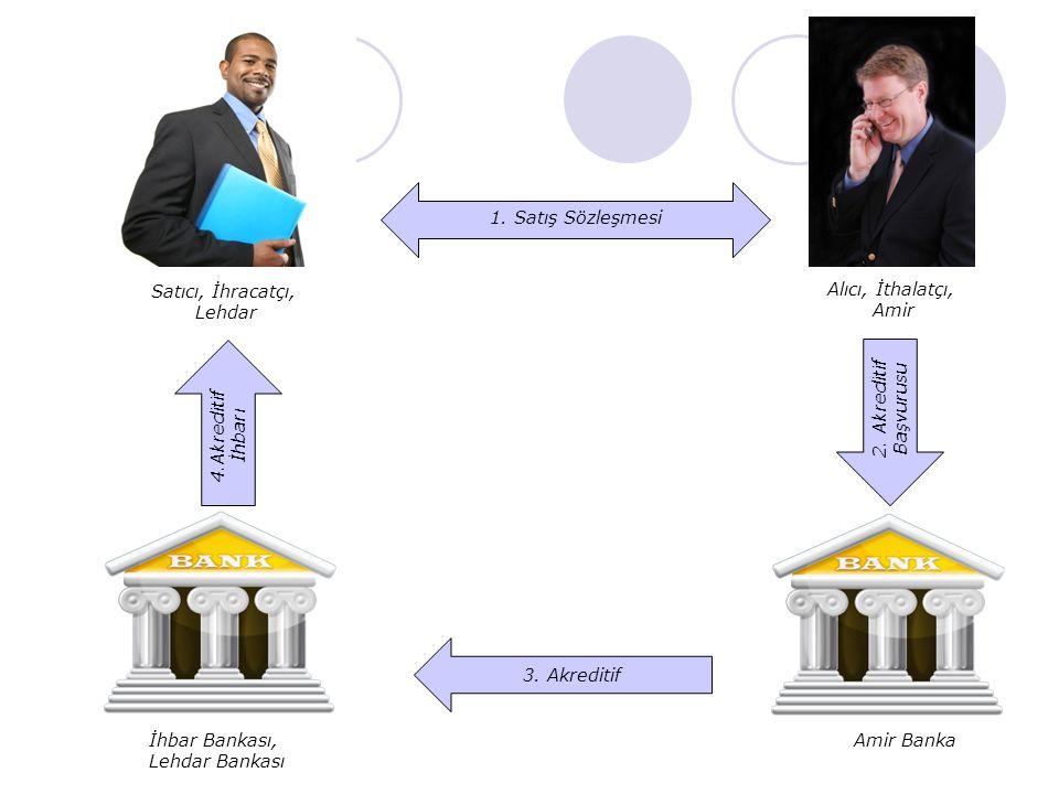 1. Satış Sözleşmesi Satıcı, İhracatçı, Lehdar. Alıcı, İthalatçı, Amir. 4.Akreditif İhbarı. 2. Akreditif Başvurusu.