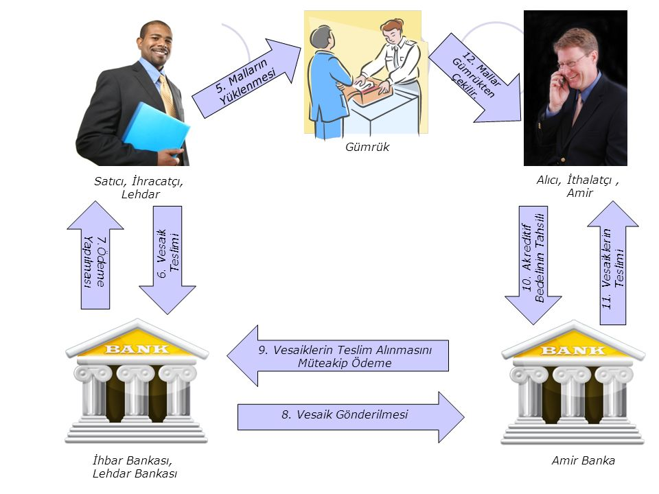 10. Akreditif Bedelinin Tahsili