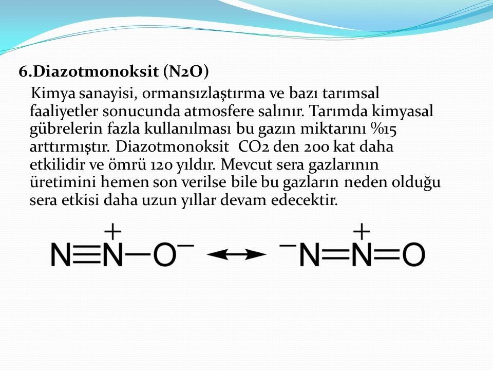6.Diazotmonoksit (N2O) Kimya sanayisi, ormansızlaştırma ve bazı tarımsal faaliyetler sonucunda atmosfere salınır.