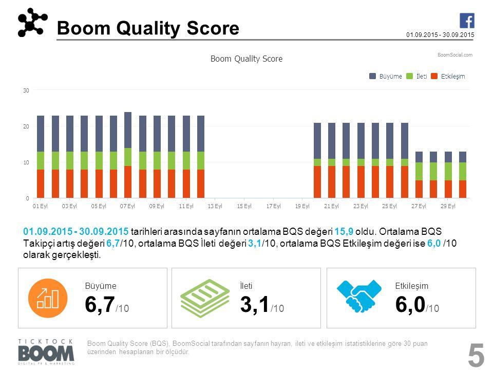 Boom Quality Score 01.09.2015 - 30.09.2015.
