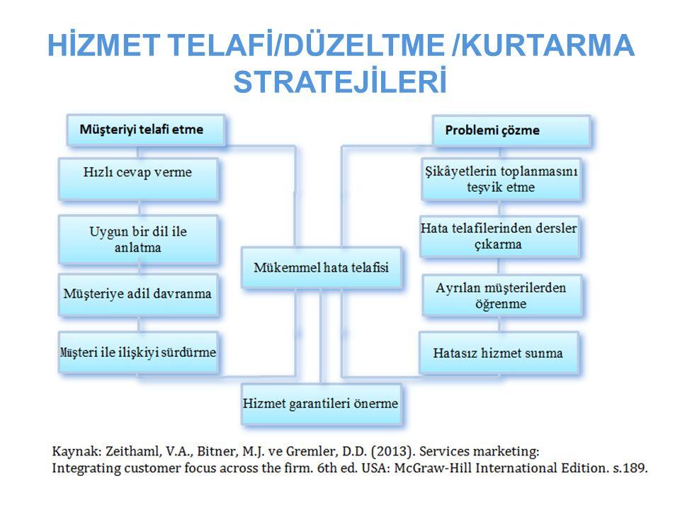 HİZMET TELAFİ/DÜZELTME /KURTARMA STRATEJİLERİ