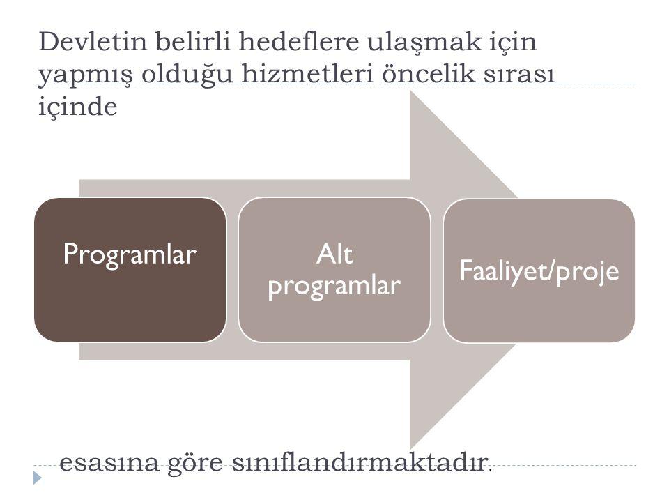 Programlar Alt programlar Faaliyet/proje