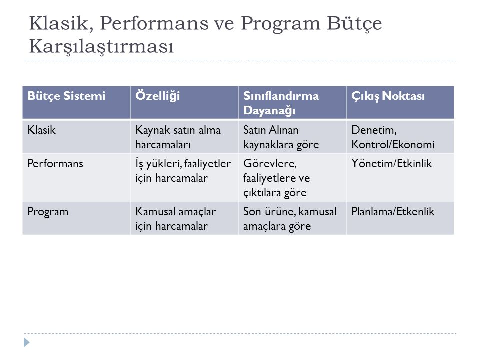 Klasik, Performans ve Program Bütçe Karşılaştırması