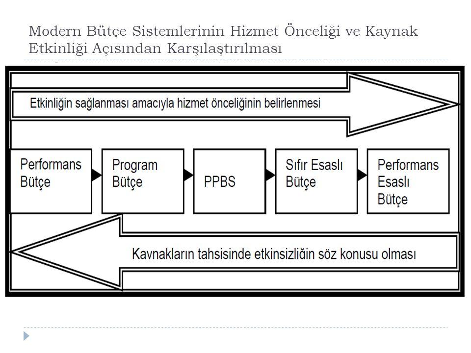 Modern Bütçe Sistemlerinin Hizmet Önceliği ve Kaynak Etkinliği Açısından Karşılaştırılması