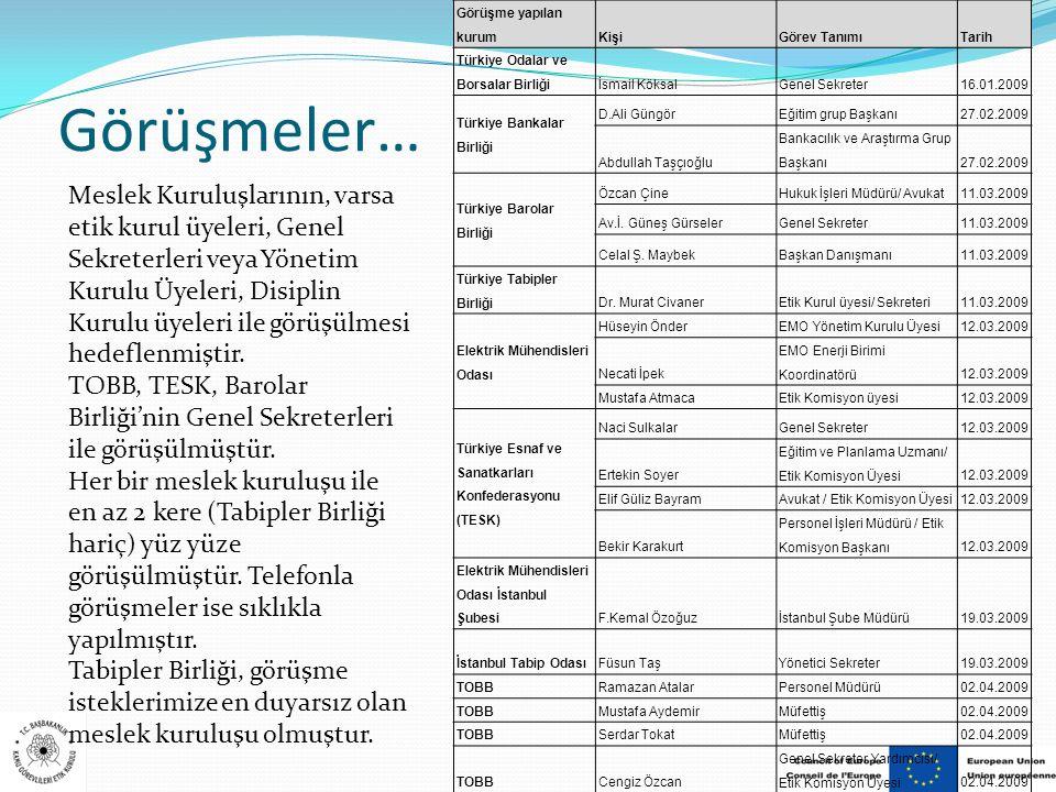 Görüşme yapılan kurum Kişi. Görev Tanımı. Tarih. Türkiye Odalar ve Borsalar Birliği. İsmail Köksal.