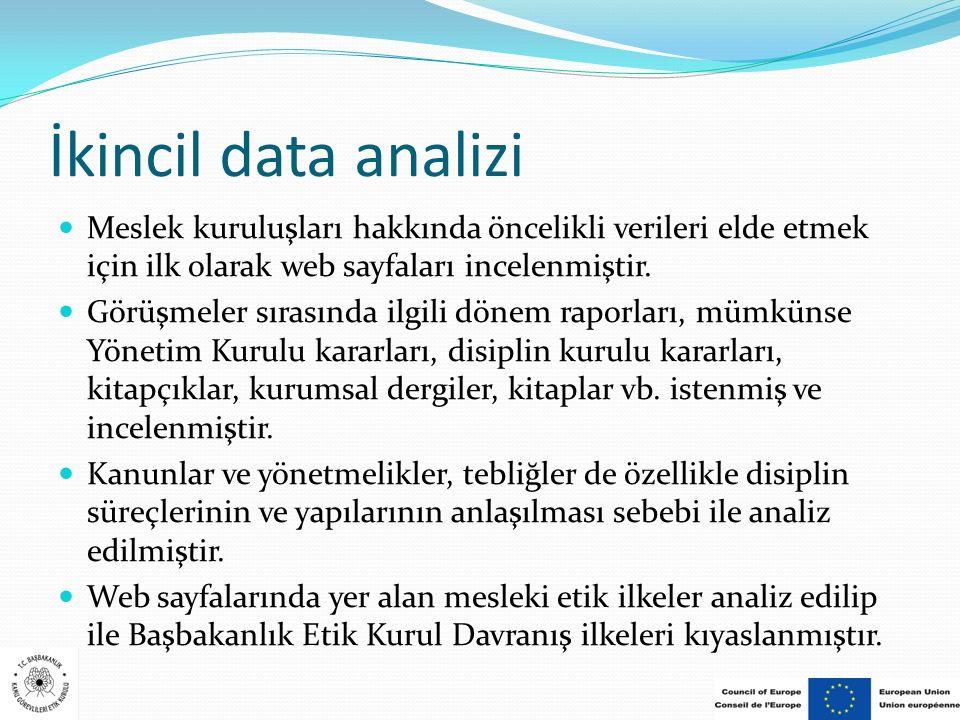 İkincil data analizi Meslek kuruluşları hakkında öncelikli verileri elde etmek için ilk olarak web sayfaları incelenmiştir.