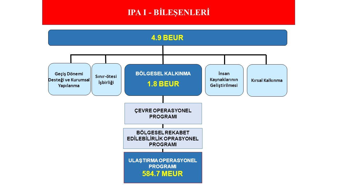 IPA I - BİLEŞENLERİ 4.9 BEUR 1.8 BEUR 584.7 MEUR BÖLGESEL KALKINMA