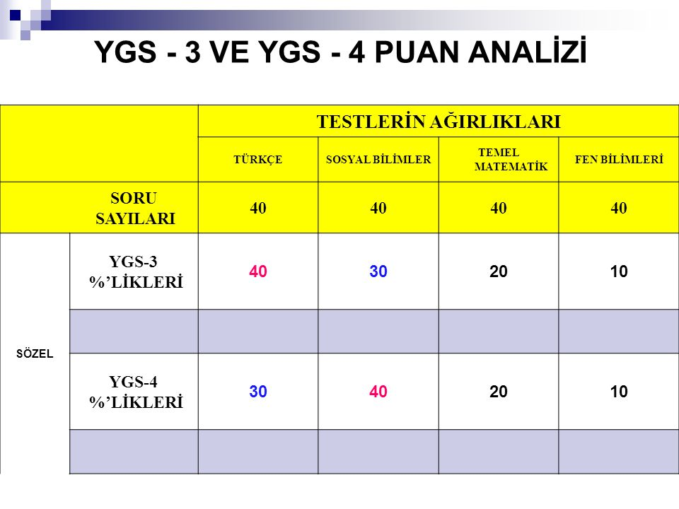 YGS - 3 VE YGS - 4 PUAN ANALİZİ