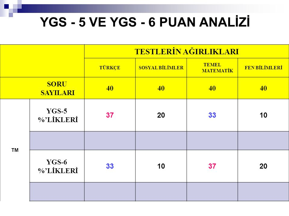 YGS - 5 VE YGS - 6 PUAN ANALİZİ