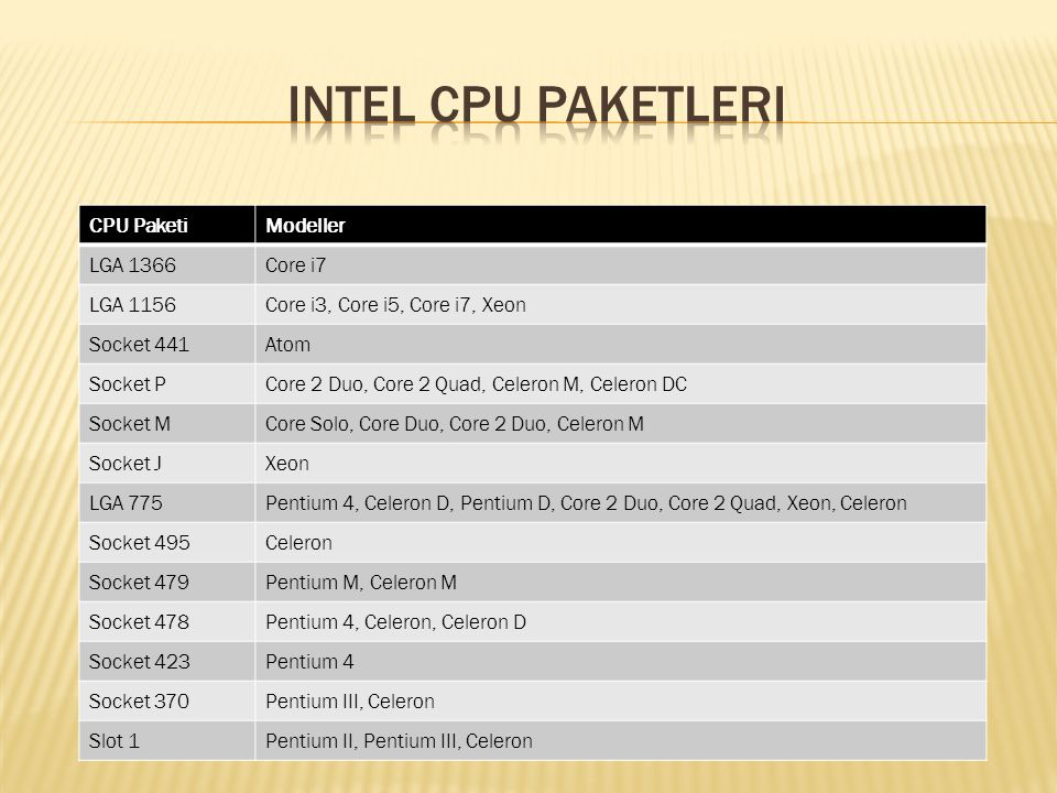 Intel CPU Paketleri CPU Paketi Modeller LGA 1366 Core i7 LGA 1156